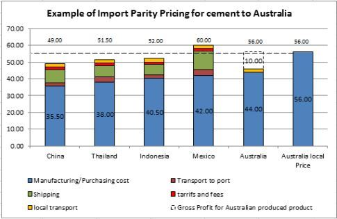 Import Parity Analysis graph