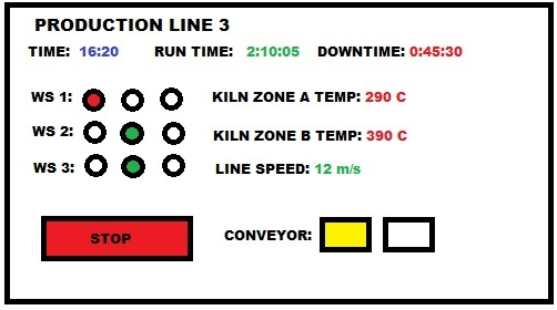 Andon system display board example