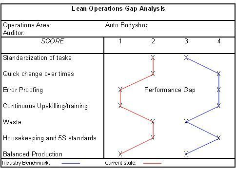 Gap Analysis And Performance Gap Study