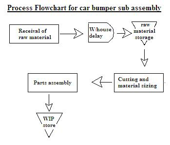 process flow chart process mapping and uses of process flow charts rh leanmanufacture net Process Flow Diagram Samples Operational Diagram Example
